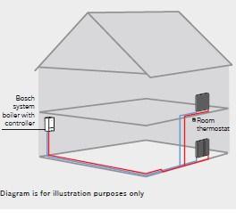 Bosch 5000W 18kW System Boiler